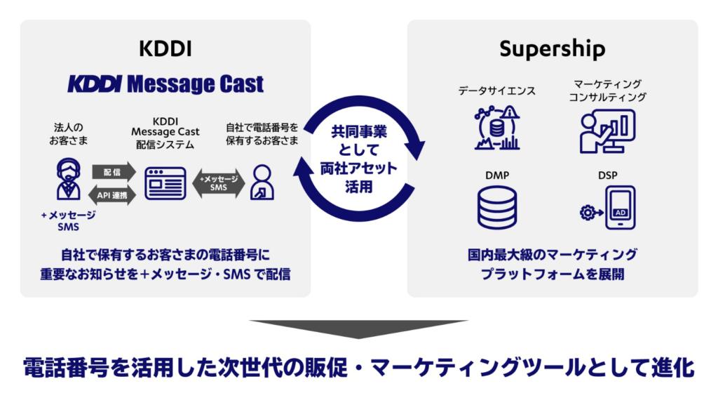 KDDIとSupership 共同事業として両社アセット活用